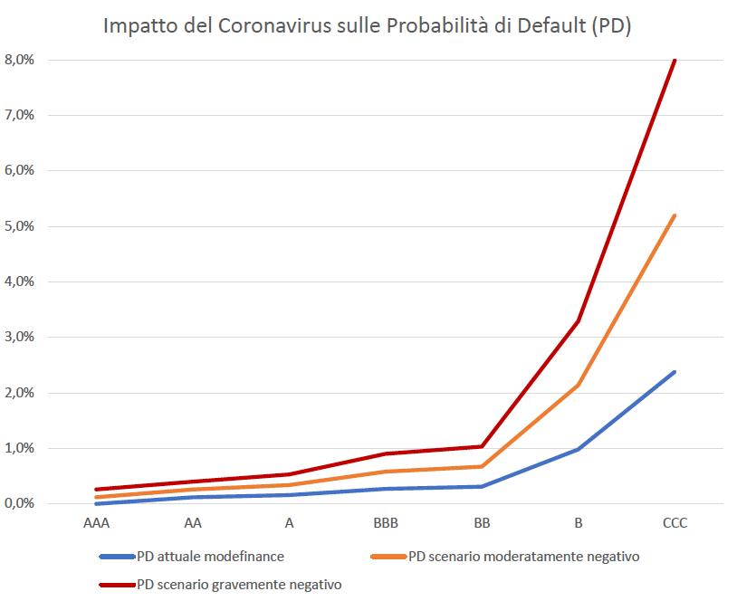 impatto-su-prob-default